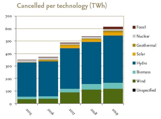 Cancellations Guarantees of Origin 2019 demand curve